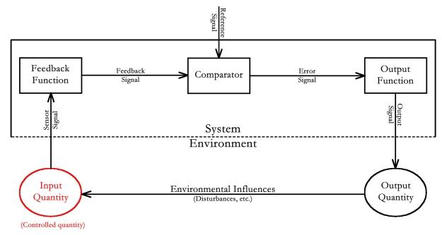 Basic Control System